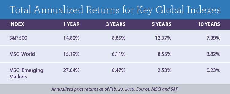 total annualized returns for key global indexes