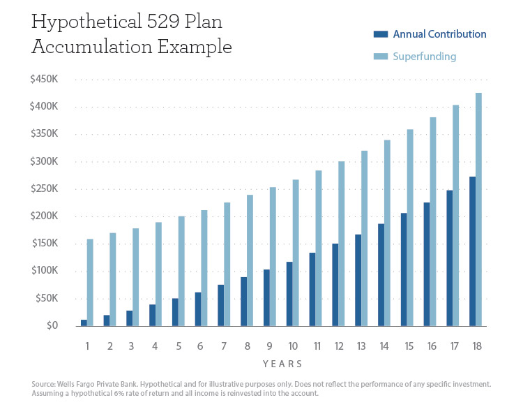 Hypothetical 529 Plan Accumulation Example Graph