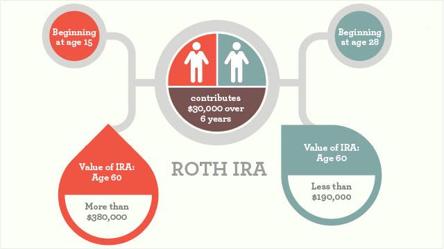 Inheritance Inheritance Roth Ira