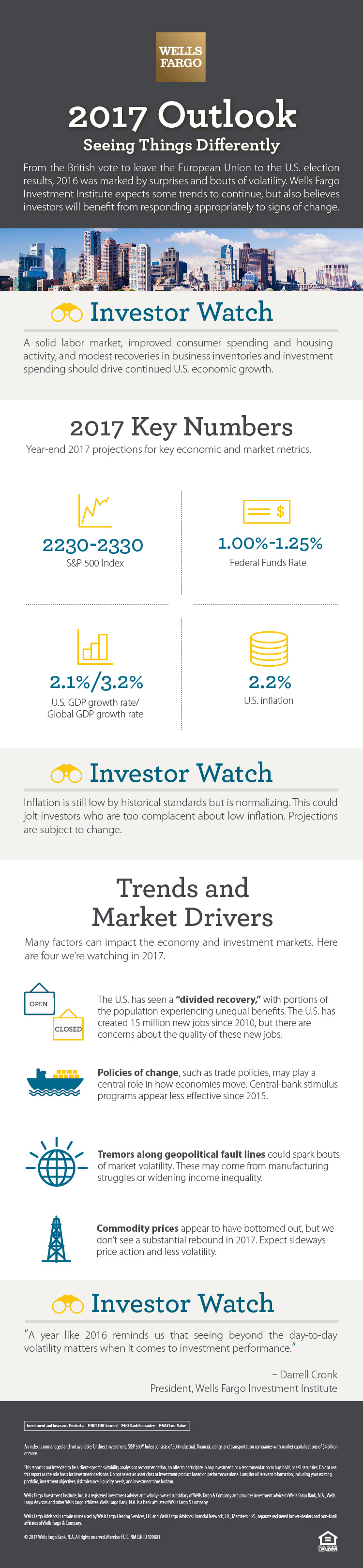The headline of this infographic is 2017 Outlook: Seeing Things Differently. Introductory text says that from the British vote to leave the European Union to the U.S. election results, 2016 was marked by surprises and bouts of volatility. Wells Fargo Investment Institute expects some trends to continue, but also believes investors will benefit from responding appropriately to signs of change. A section labeled investment watch says that a solid labor market, improved consumer spending and housing activity, and modest recoveries in business inventories and investment spending should drive continued U.S. economic growth. In the 2017 Key Numbers section, four year-end 2017 projections for key economic and market metrics are listed: 2230-2330 — S&P 500 Index; 1.00%-1.25% — Federal Funds Rate; 2.1%/3.2% — U.S. GDP growth rate/Global GDP growth rate; 2.2% — U.S. inflation. A section labeled investment watch says that inflation is still low by historical standards but is normalizing. This could jolt investors who are too complacent about low inflation. Projections are subject to change. In the Trends and Market Drivers section, text says the U.S. has seen a