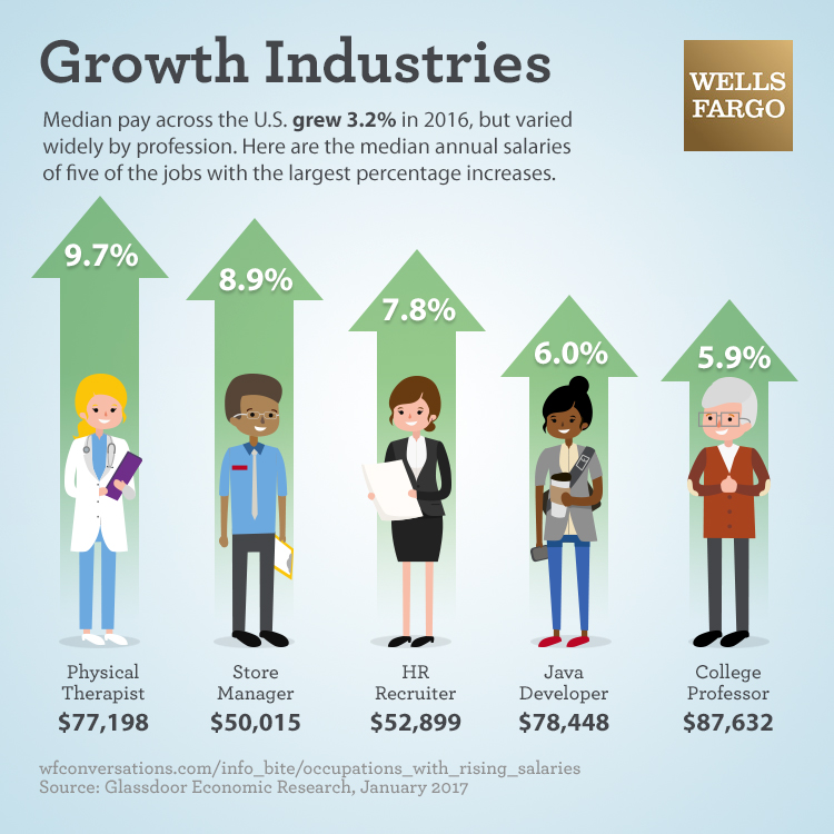 Text says: Growth Industries. Median pay across the U.S. grew 3.2% in 2016 but varied widely by profession. Here are the median annual salaries of five of the jobs with the largest percentage increases. Image of physical therapist says 9.7% increase with median salary $77,198. Image of store manager says 8.9% increase with median salary $50,015. Image of human resources recruiter says 7.8% increase with median salary $52,899. Image of Java developer says 6.0% increase with median salary $78,448. Image of college professor says 5.9% increase with median salary $87,632. Source: Glassdoor Economic Research, January 2017.