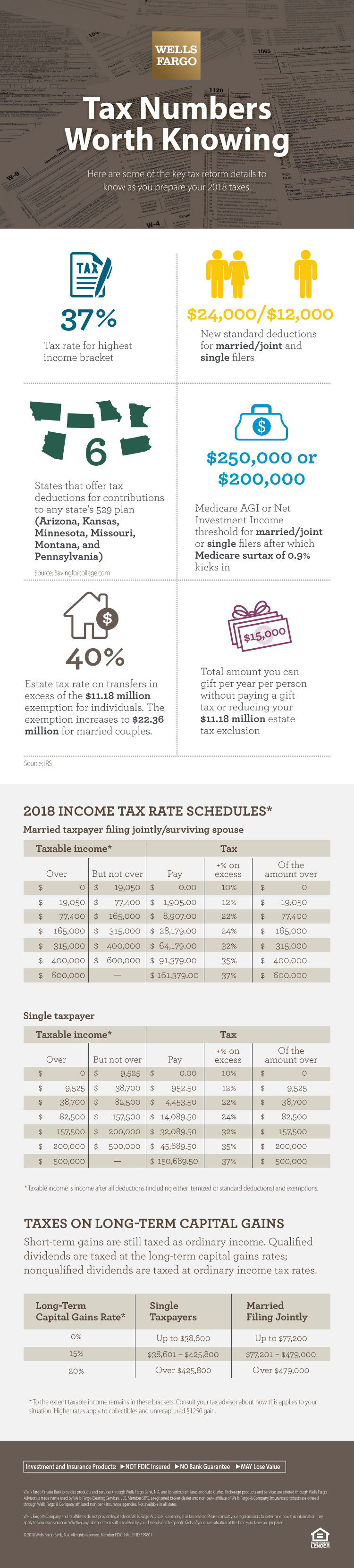 The headline of this infographic is Tax Numbers Worth Knowing. Introductory text says Here are some of the key tax reform details to know as you prepare your 2018 income taxes. 37%: Tax rate for highest income bracket.  $24,000/$12,000: New standard deductions for married/joint and single filers. 6: States that offer tax deductions for contributions to any state's 529 plan (Arizona, Kansas, Minnesota, Missouri, Montana, and Pennsylvania). Source: Savingforcollege.com. $250,000 or $200,000: Medicare AGI or Net Investment Income threshold for married/joint or single filers after which Medicare surtax of 0.9% kicks in 40%: Estate tax rate on transfers in excess of the $11.18 million exemption for individuals. The exemption amount increases to $22.36 million for married couples. $15,000: Total amount you can gift per year per person without paying a gift tax or reducing your $11.18 million estate tax exclusion Source: IRS. A section labeled 2018 Income Tax Rate Schedules* outlines the tax rate for varying income levels. For a married taxpayer filing jointly/surviving spouse, taxable income* over $0 but not over $19,050 pays $0.00 plus 10% on excess of the amount over $0. Taxable income over $19,050 but not over $77,400 pays $1,905.00 plus 12% on excess of the amount over $19,050. Taxable income over $77,400 but not over $165,000 pays $8,907.00 plus 22% on excess of the amount over $77,400. Taxable income over $165,000 but not over $315,000 pays $28,179.00 plus 24% on excess of the amount over $165,000. Taxable income over $315,000 but not over $400,000 pays $64,179.00 plus 32% on excess of the amount over $315,000. Taxable income over $400,000 but not over $600,000 pays $91,379.00 plus 35% on excess of the amount over $411,550. Taxable income over $600,000 pays $161,379.00 plus 37% tax of the amount over $611,550. For a single taxpayer, taxable income over $0 but not over $9,525 pays $0.00 plus 10% on excess of the amount over $0. Taxable income over $9,525 but not over