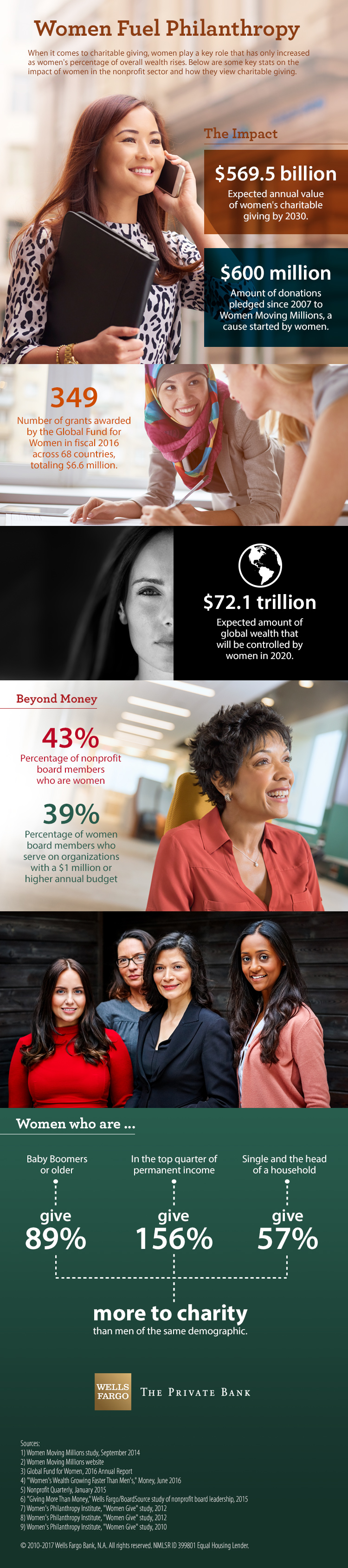 Headline is Women Fuel Philanthropy. When it comes to charitable giving, women play a key role that has only increased as women's percentage of overall wealth rises. Below are some key stats on the impact of women in the nonprofit sector and how they view charitable giving. The first section is called The Impact, and the first stat says the expected annual value of women's charitable giving by 2030 is $569.5 billion. Since 2007, $600 million of donations have been pledged to Women Moving Millions, a cause started by women. In fiscal 2016, the Global Fund for Women awarded 349 grants across 68 countries, totaling $6.6 million. And the expected amount of global wealth that will be controlled by women in 2020 is $72.1 trillion. The second section is called Beyond Money. Stats say that 43 percent of nonprofit board members are women, and 39 percent of women board members serve on organizations with a $1 million or higher annual budget. The final section details some differences between men and women. Women who are Baby Boomers or older give 89 percent more to charity than me of the same demographic. Women who are in the top quarter of permanent income give 156 percent more to charity than men in the top quarter of permanent income. Single women who are head of a household give 57 percent more to charity than corresponding men. Sources for the infographic are a Women Moving Millions study from September 2014; the Women Moving Millions website; the Global Fund for Women 2016 Annual Report; a Money magazine story