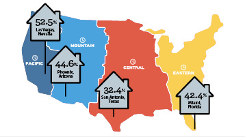 Residential Values on the Rebound