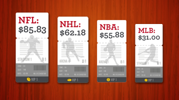 Illustration of four tickets representing the average ticket price of four professional sports leagues: NFL $85.83, NHL $62.18, NBA $55.88, and MLB $31.00